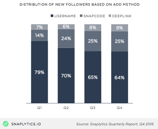 Snaplytics_NewFollowers_data.png  How to Grow Your Audience on Snapchat, According to Data From 217,000 Snaps Snaplytics NewFollowers data