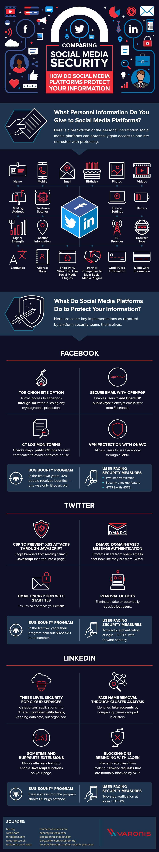 社會媒體的比較