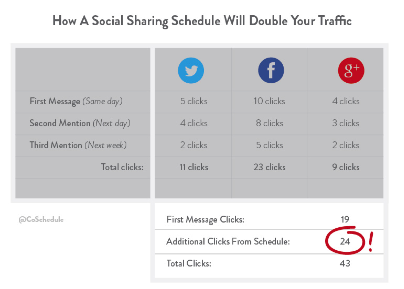 CoSchedule Social Sharing Data