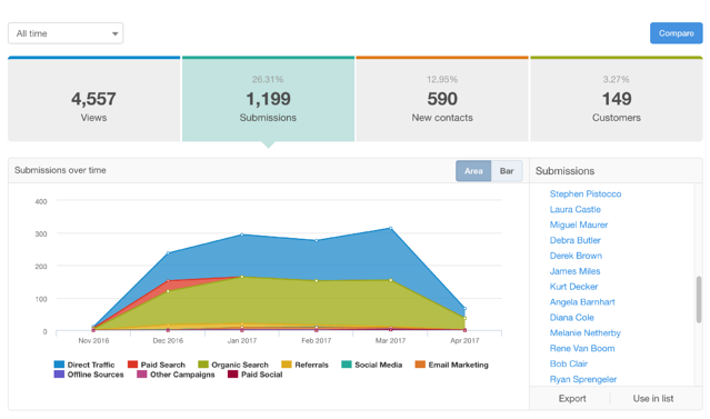 Specification Library Landing Page Stats.png
