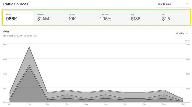 Squarespace analytics shows traffic sources