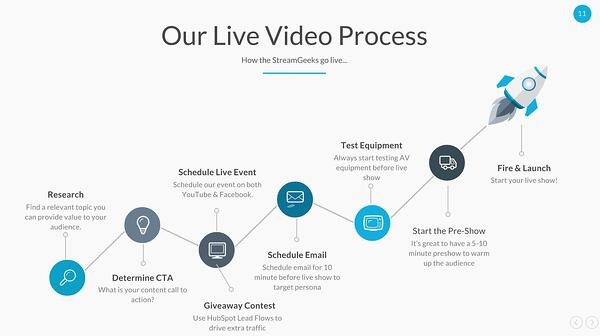 StreamGeeks Live Streaming Video Process_preview.jpg