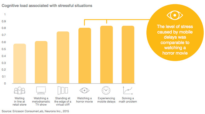 Slow Mobile Websites Lead to Increased Stress