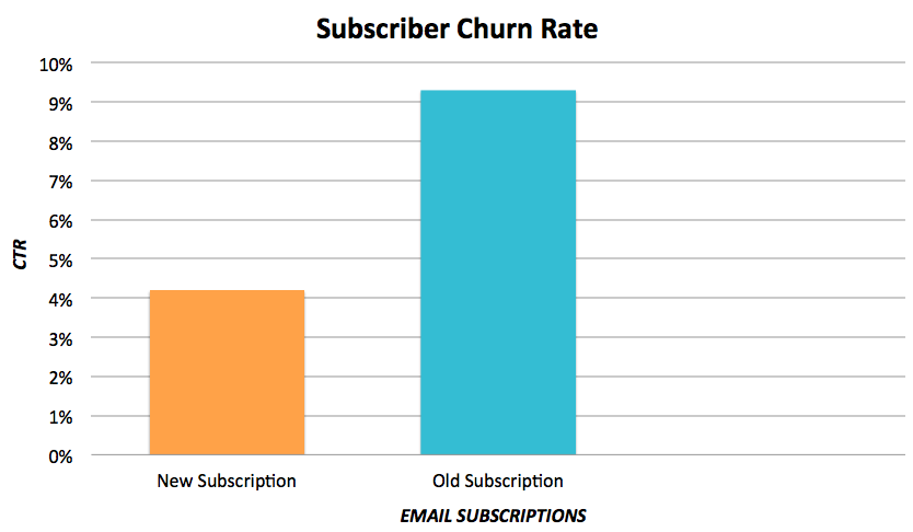 Subscriber-churn-rate.png