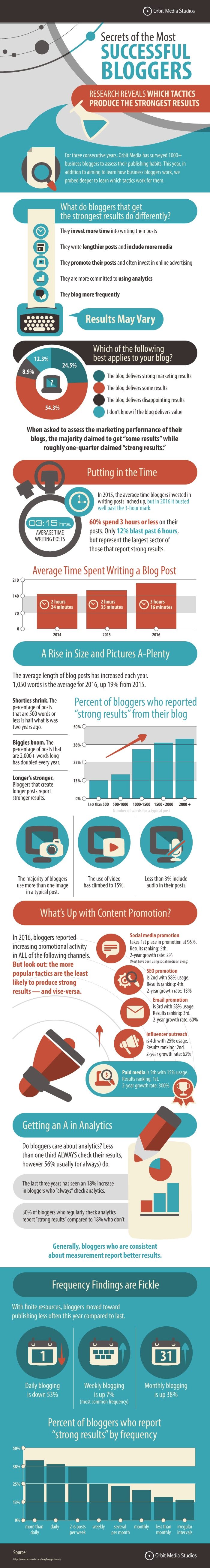 SuccessfulBloggers_Orbitmedia - final.jpg  Which Blogging Tips Get Results? [New Survey Data] SuccessfulBloggers Orbitmedia 20  20final