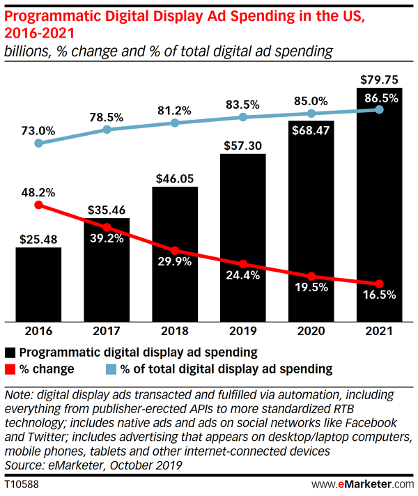 Programmatic spending on digital display ads in US emarketers