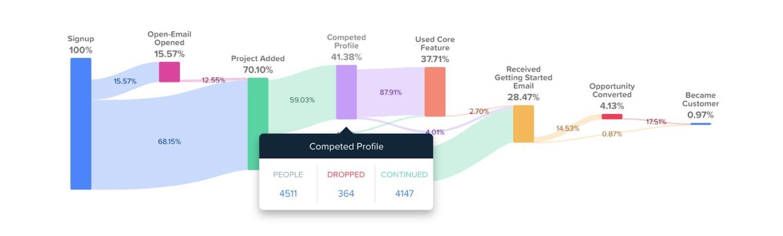 woopra-form-analytics-tool
