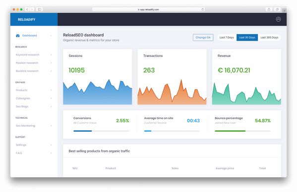 ReloadSEO dashboard is important SEO extension for Magento CMS