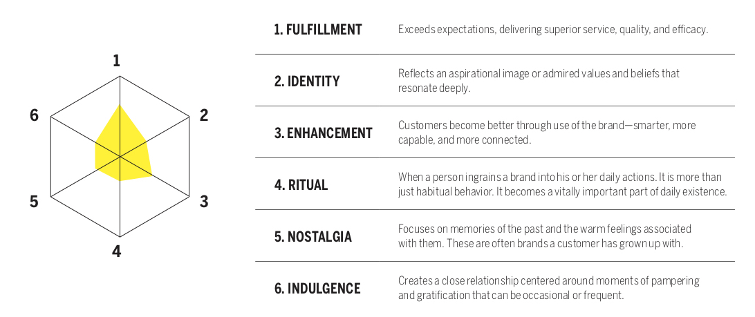 The Brand Intimacy Model (2)