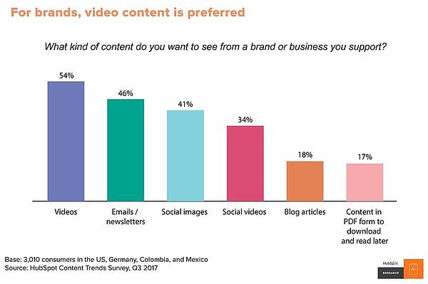 How content marketing has evolved over the last decade Video