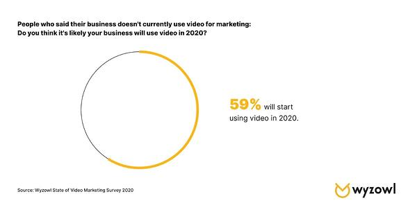 How video content marketing will evolve over the next decade
