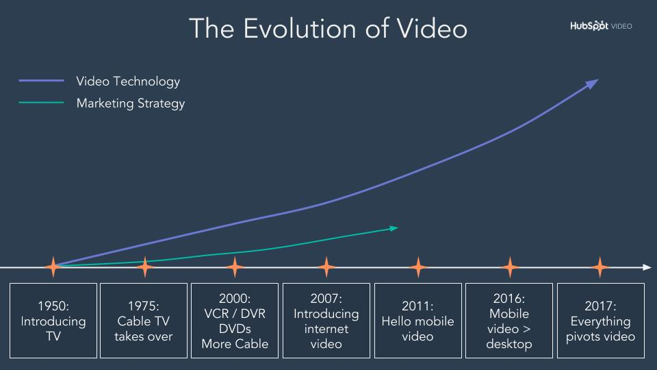 The Evolution of Video-1