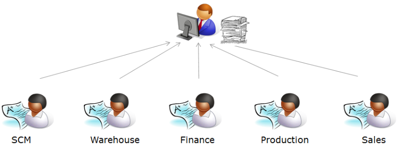 Centralized-governance