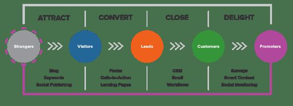 video-marketing-buyers-journey