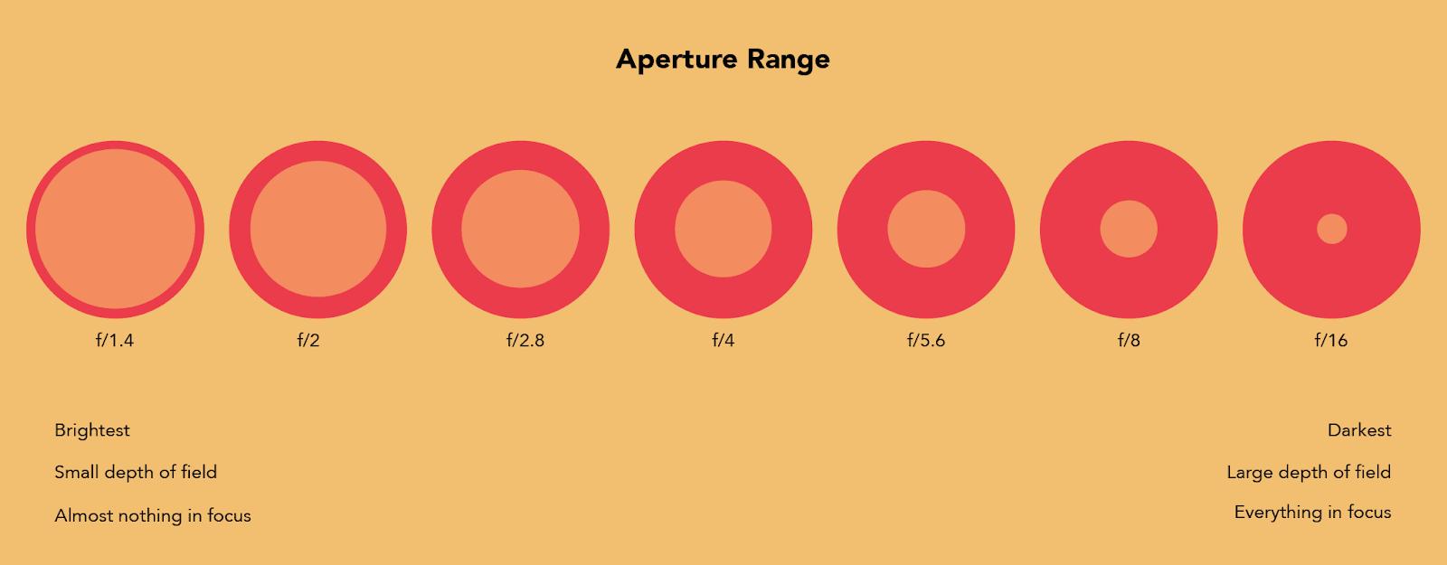 aperature range
