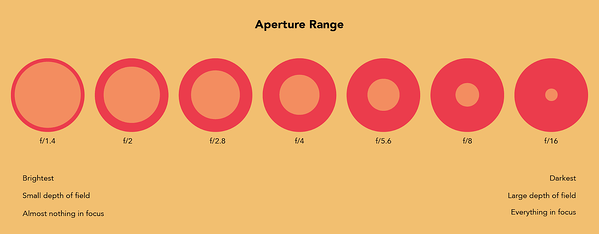 video-marketing-aperture-range