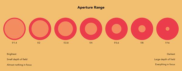 video-marketing-aperture-range