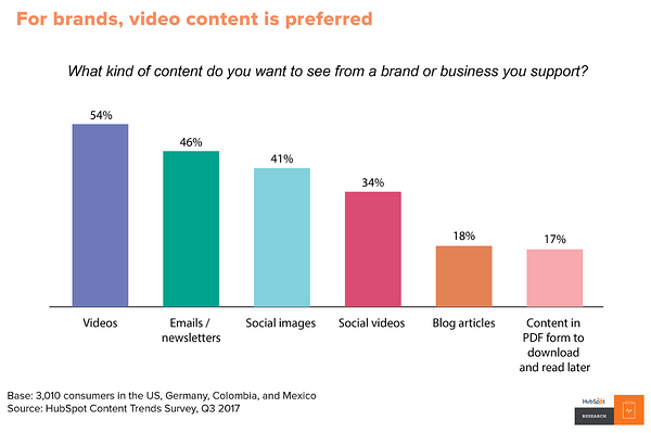 video-marketing-video-content-is-preferred
