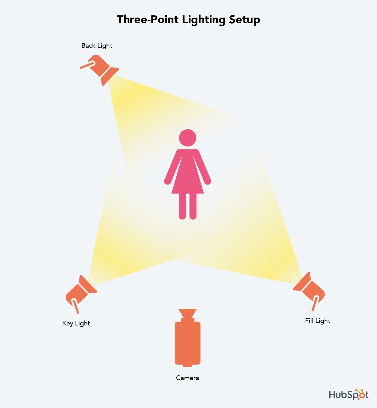 three point lighting setup