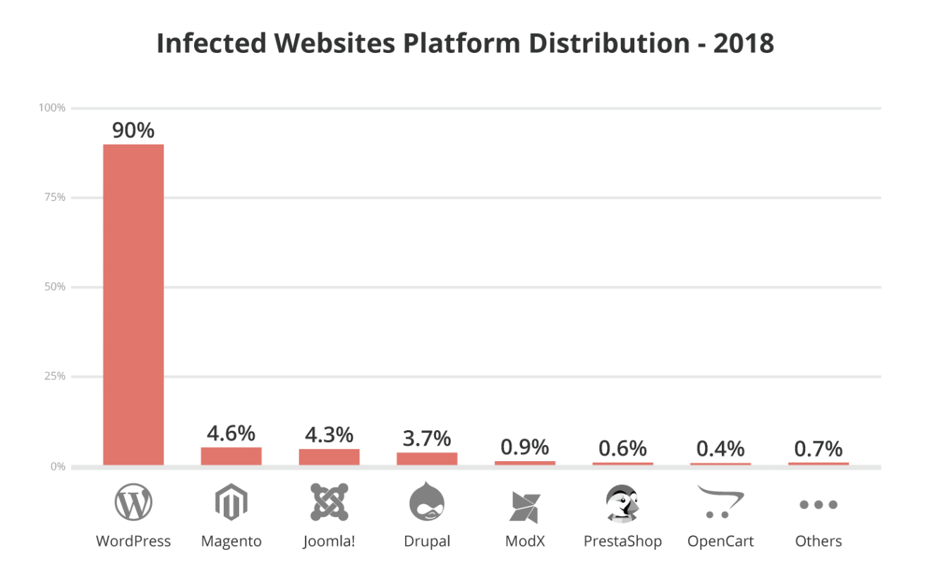 bar graph showing that websites using WordPress were hacked far more often in 2018 than websites using a different content management system