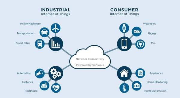 What Is the Internet of Things? (And Why You Should Care