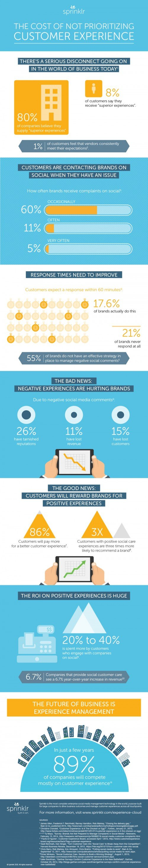 Customer Expectations Inforgraphic