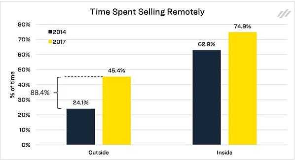 Time spent selling remotely for inside vs. outside sales