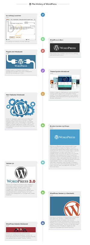 Timeline Express plugin to create travel business site using WordPress
