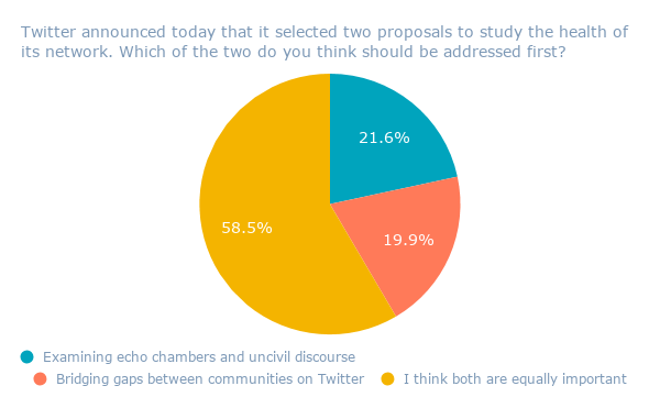 Twitter announced today that it selected two proposals to study the health of its network. Which of the two do you think should be addressed first_ (1)