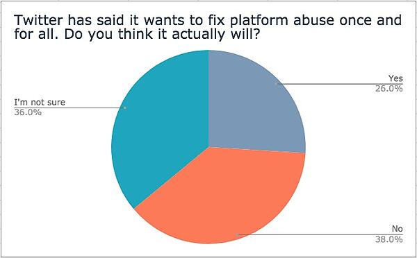 Twitter has said it wants to fix platform abuse once and for all. Do you think it actually will?