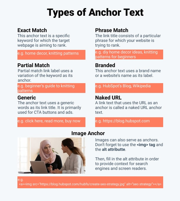 Types of Anchor Text