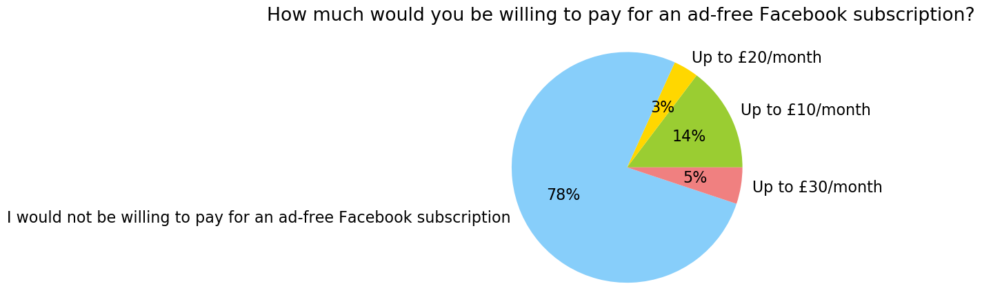 UK_How much would you be willing to pay for an ad-free Facebook subscription