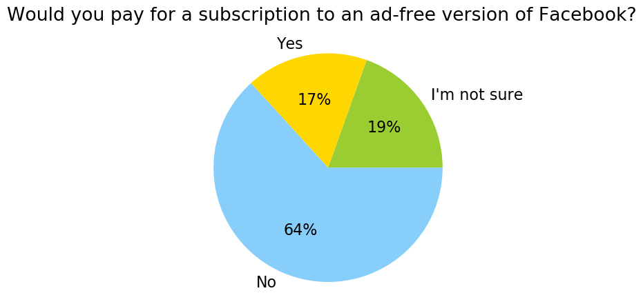 UK_Would you pay for a subscription to an ad-free version of Facebook