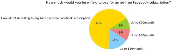 US_How much would you be willing to pay for an ad-free Facebook subscription