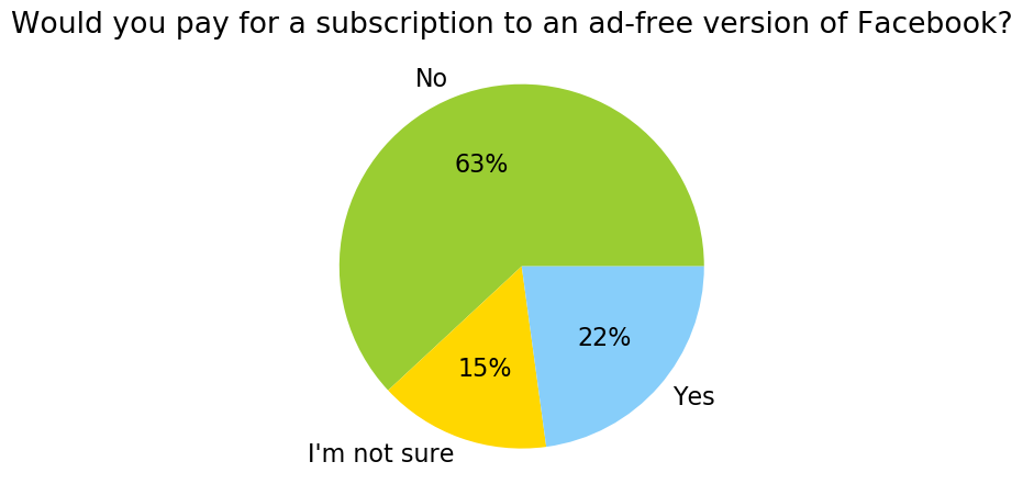 "Would You Pay for an Ad-Free Facebook Subscription? 64% of Consumers Say ""No"""