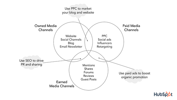 content-distribution-channels-hubspot