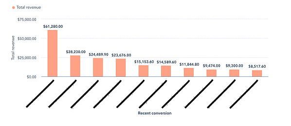 A bar graph of Total Revenue organized by Recent Conversions.