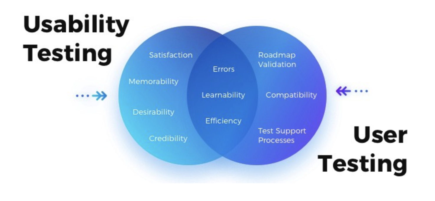 user-testing-vs-usability-testing