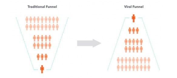 Viral Loops Strategy