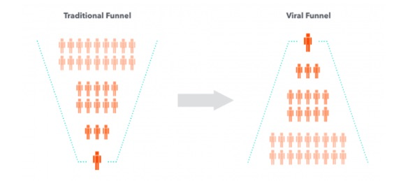 Viral Loops Growth Strategy