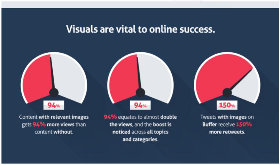 Visual_Content_Charts.png