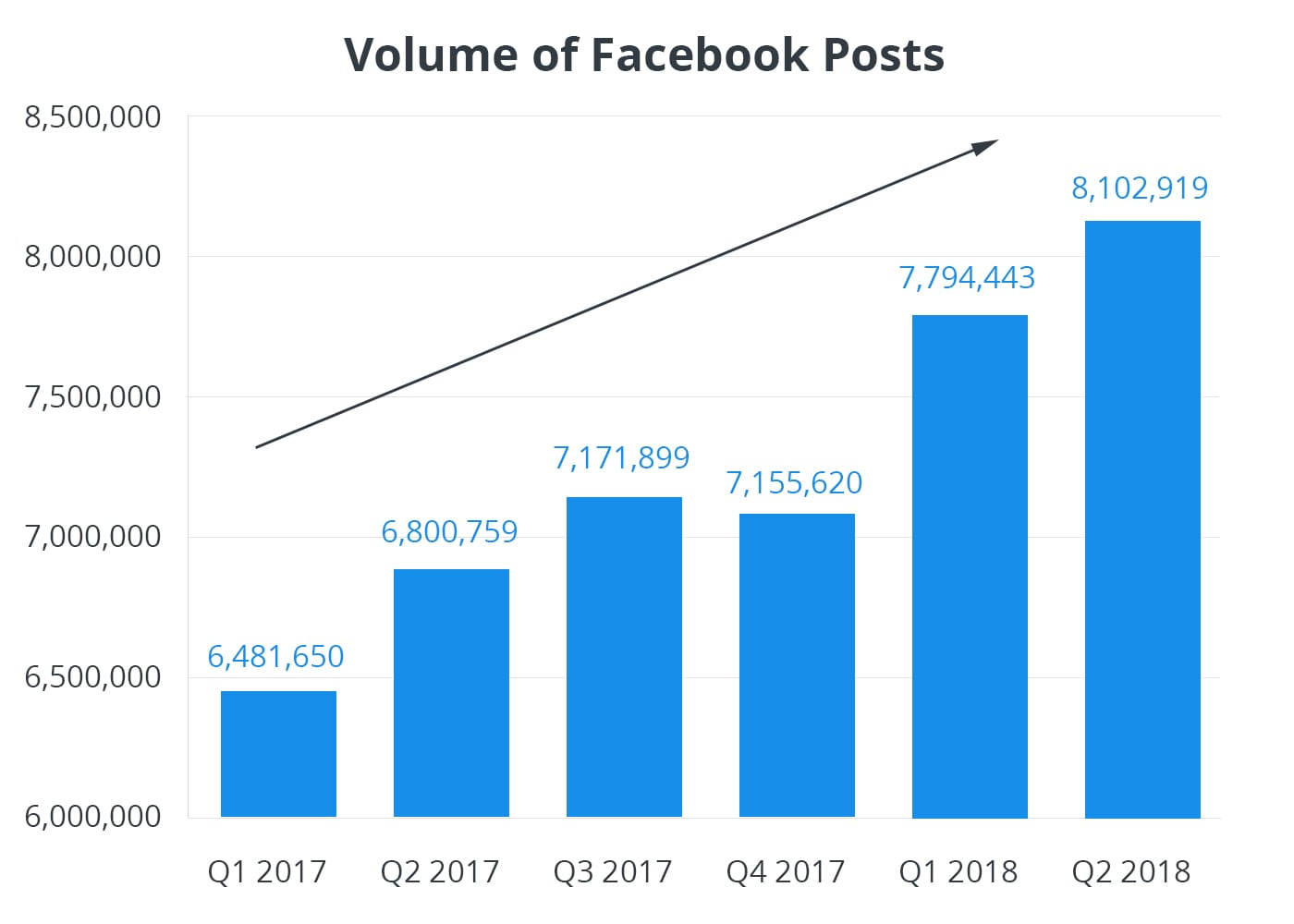 Volume-of-Facebook-Posts