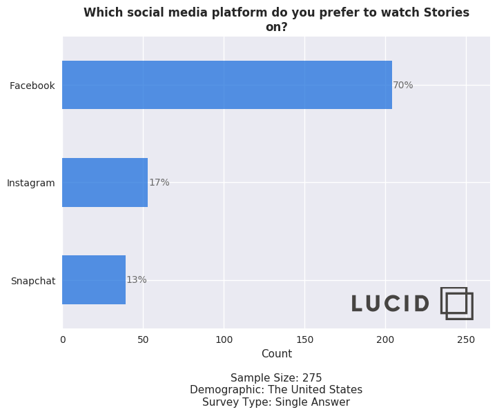 Lucid Survey on Social Media Stories preferences
