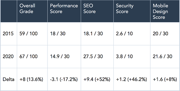 HubSpot website performance data