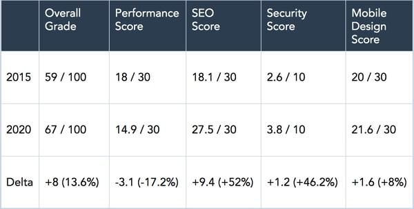 Datos de rendimiento del sitio web de HubSpot