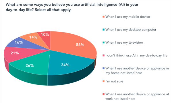 What are some ways you believe you use artificial intelligence (AI) in your day-to-day life? Select all that apply.