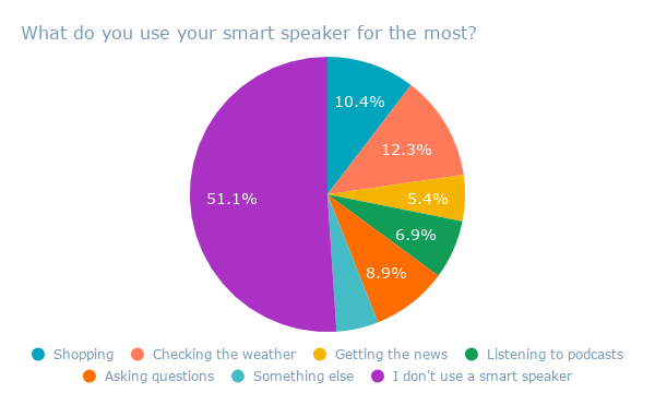 What do you use your smart speaker for the most_