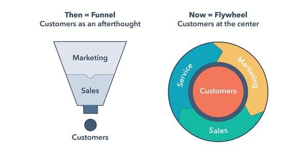 customer-data-platform-guide-flywheel