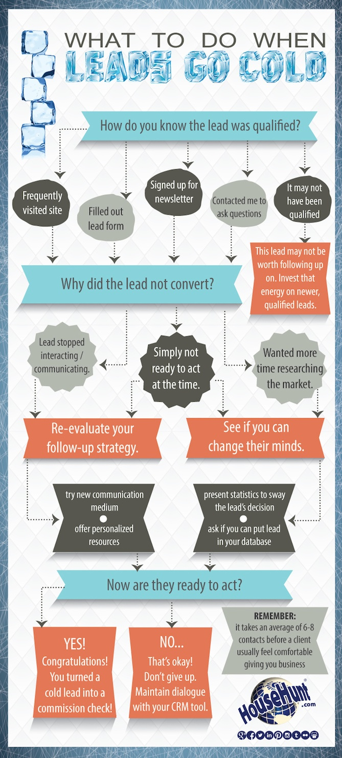 How to Follow Up With a Prospect Who's Gone Quiet [Flowchart]