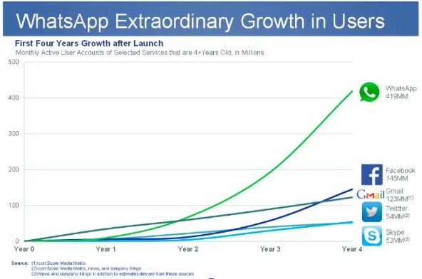 WhatsApp Growth Strategy